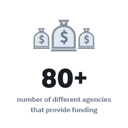 80+ number of different agencies that provide funding